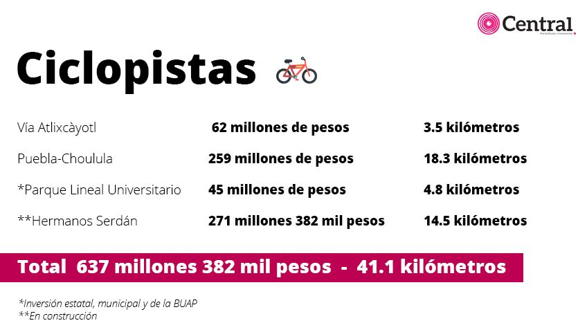 tabla ciclopistaas