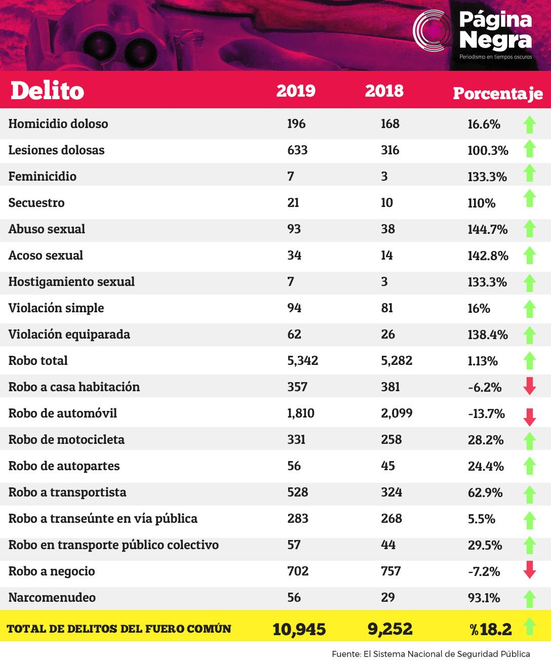 tabla delitos2019